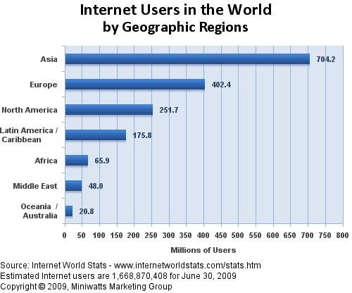 world2008users